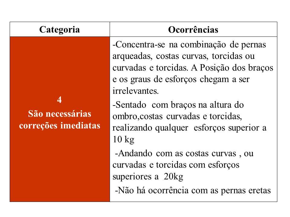 4 São necessárias correções imediatas -Concentra-se na combinação de pernas arqueadas, costas curvas, torcidas ou curvadas e torcidas. A Posição dos b