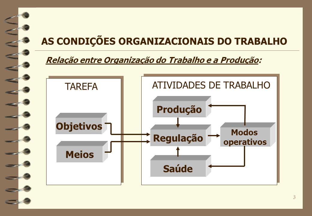 3 Objetivos Meios Produção Regulação Saúde Modos operativos TAREFA ATIVIDADES DE TRABALHO Relação entre Organização do Trabalho e a Produção: AS CONDI