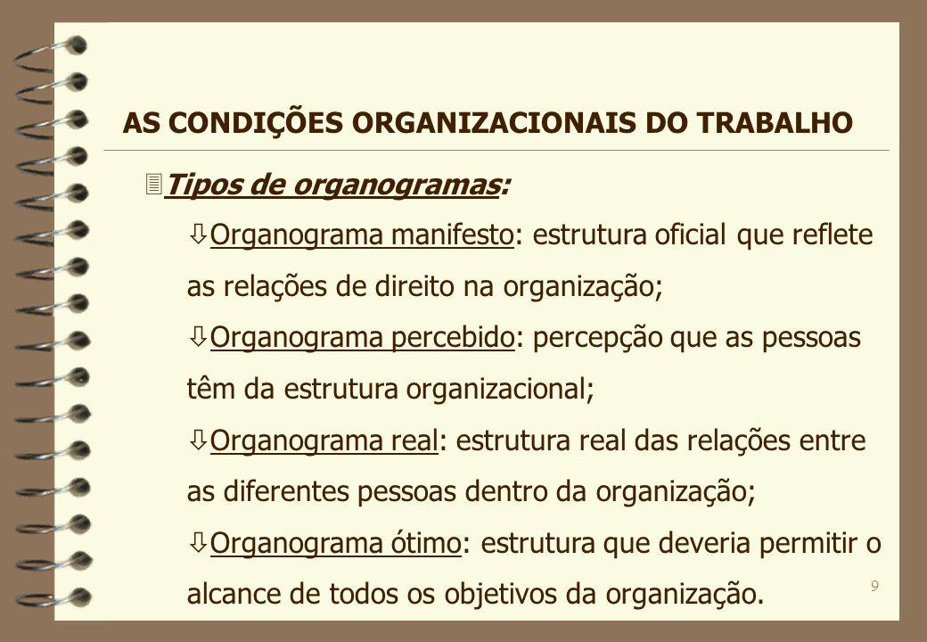 9 3Tipos de organogramas: ò Organograma manifesto: estrutura oficial que reflete as relações de direito na organização; ò Organograma percebido: perce