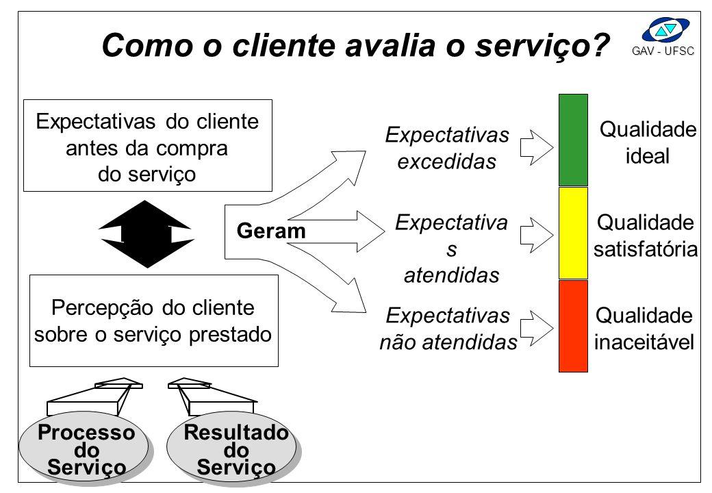 GAV - UFSC Como o cliente avalia o serviço? Expectativas do cliente antes da compra do serviço Percepção do cliente sobre o serviço prestado Expectati