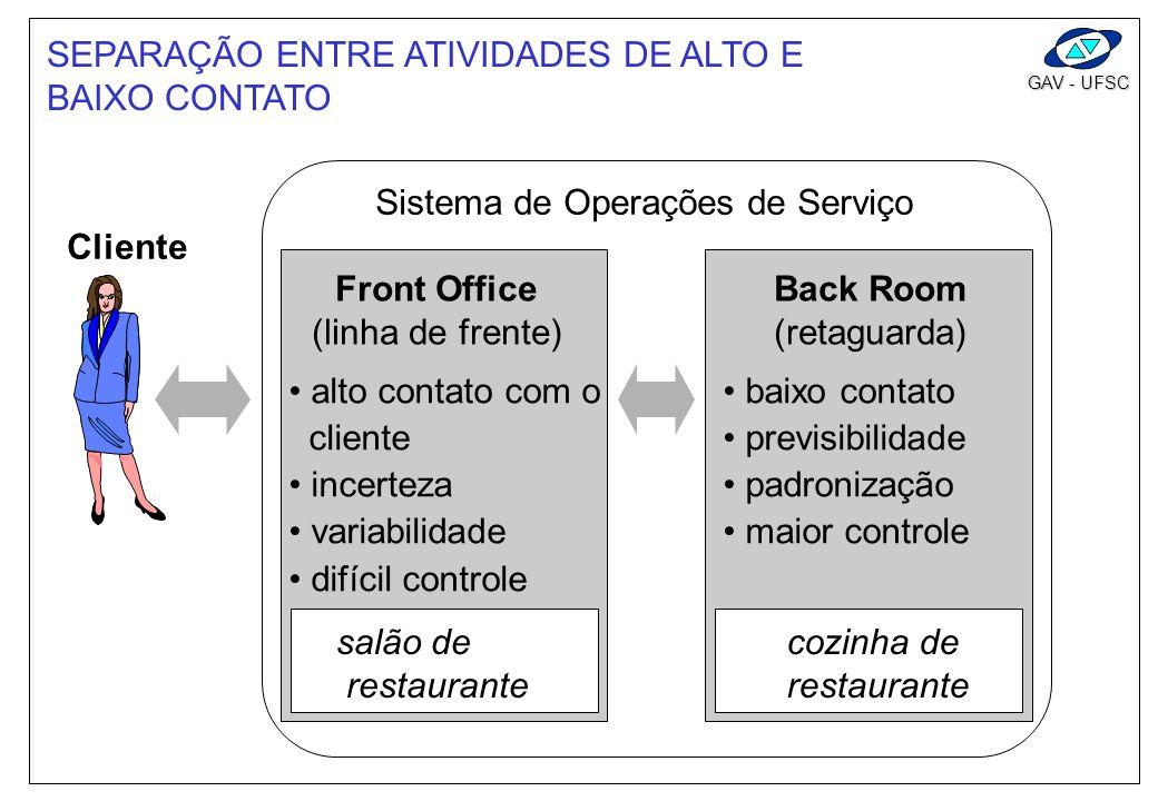 GAV - UFSC SEPARAÇÃO ENTRE ATIVIDADES DE ALTO E BAIXO CONTATO Sistema de Operações de Serviço Cliente Front Office (linha de frente) alto contato com