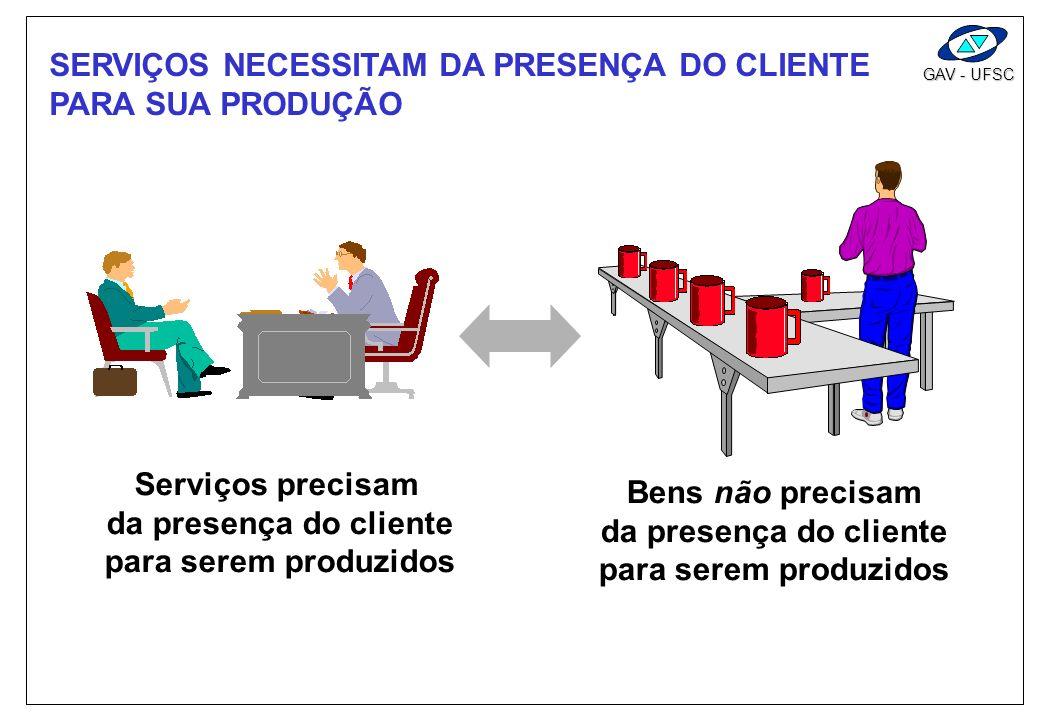 GAV - UFSC SERVIÇOS NECESSITAM DA PRESENÇA DO CLIENTE PARA SUA PRODUÇÃO Serviços precisam da presença do cliente para serem produzidos Bens não precis