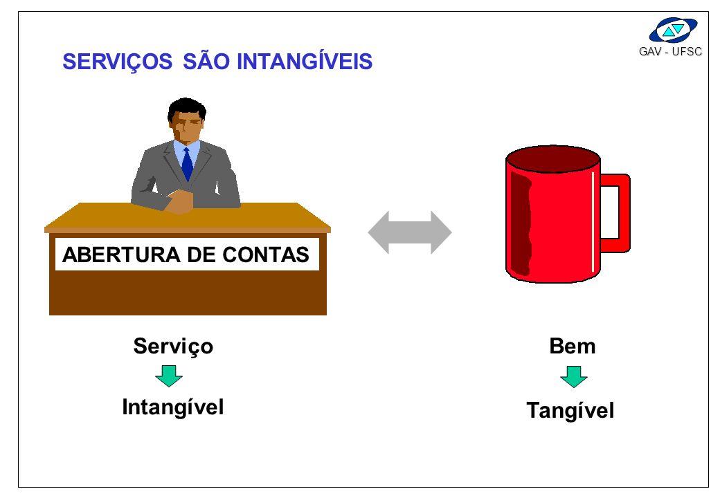GAV - UFSC SERVIÇOS SÃO INTANGÍVEIS ABERTURA DE CONTAS ServiçoBem Intangível Tangível