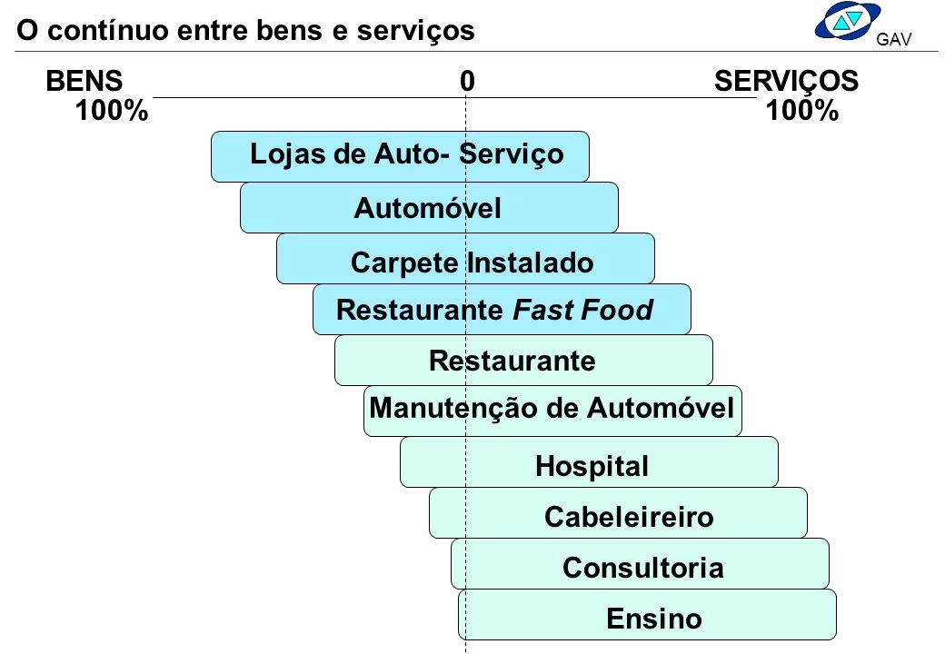 BENSSERVIÇOS 100% Lojas de Auto- Serviço Automóvel Carpete Instalado Restaurante Fast Food Restaurante Manutenção de Automóvel Hospital Cabeleireiro C