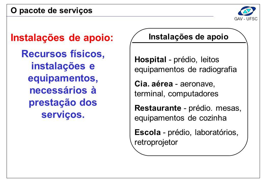 GAV - UFSC Recursos físicos, instalações e equipamentos, necessários à prestação dos serviços. Instalações de apoio Hospital - prédio, leitos equipame