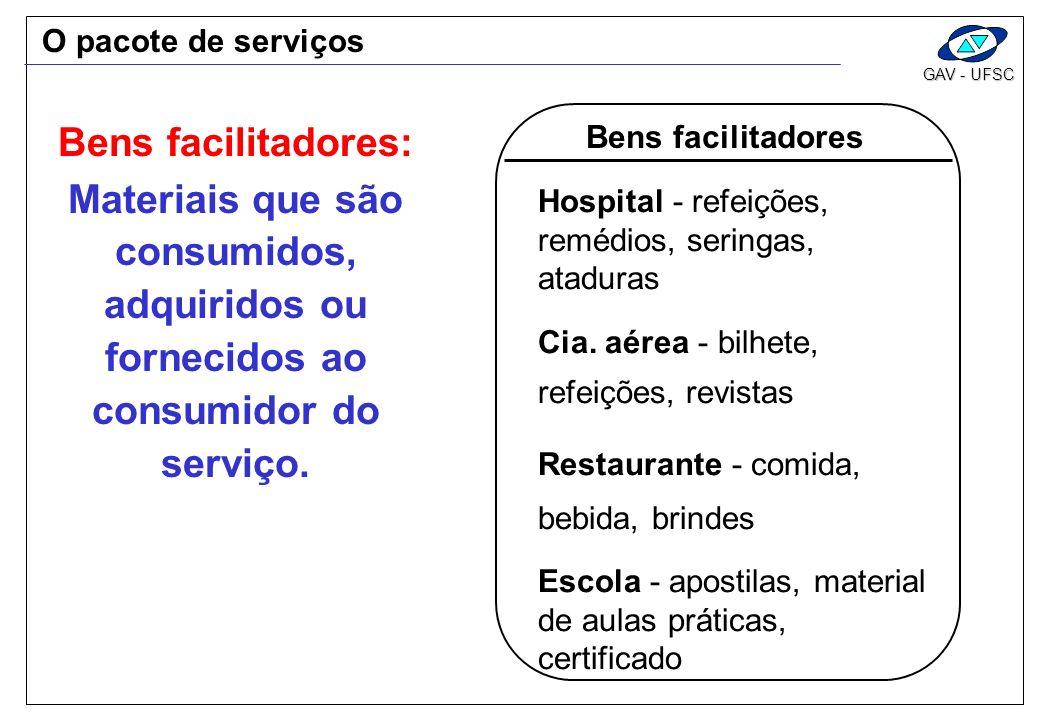 GAV - UFSC Bens facilitadores Hospital - refeições, remédios, seringas, ataduras Cia. aérea - bilhete, refeições, revistas Restaurante - comida, bebid