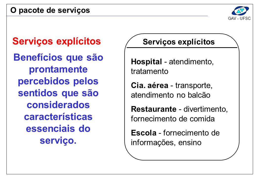 GAV - UFSC Serviços explícitos Hospital - atendimento, tratamento Cia. aérea - transporte, atendimento no balcão Restaurante - divertimento, fornecime