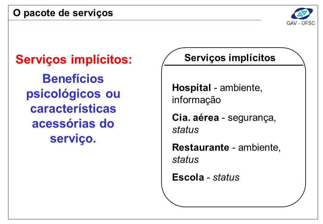 GAV - UFSC Serviços implícitos Hospital - ambiente, informação Cia. aérea - segurança, status Restaurante - ambiente, status Escola - status Benefício