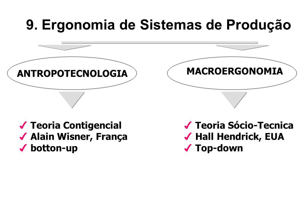 ANTROPOTECNOLOGIA 4 Teoria Contigencial 4 Alain Wisner, França 4 botton-up MACROERGONOMIA 4 Teoria Sócio-Tecnica 4 Hall Hendrick, EUA 4 Top-down 9.