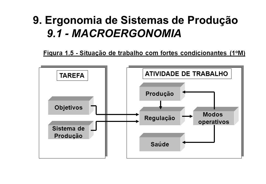 Figura 1.5 - Situação de trabalho com fortes condicionantes (1 o M) Objetivos Sistema de Produção Regulação Saúde Modos operativos TAREFA ATIVIDADE DE TRABALHO 9.