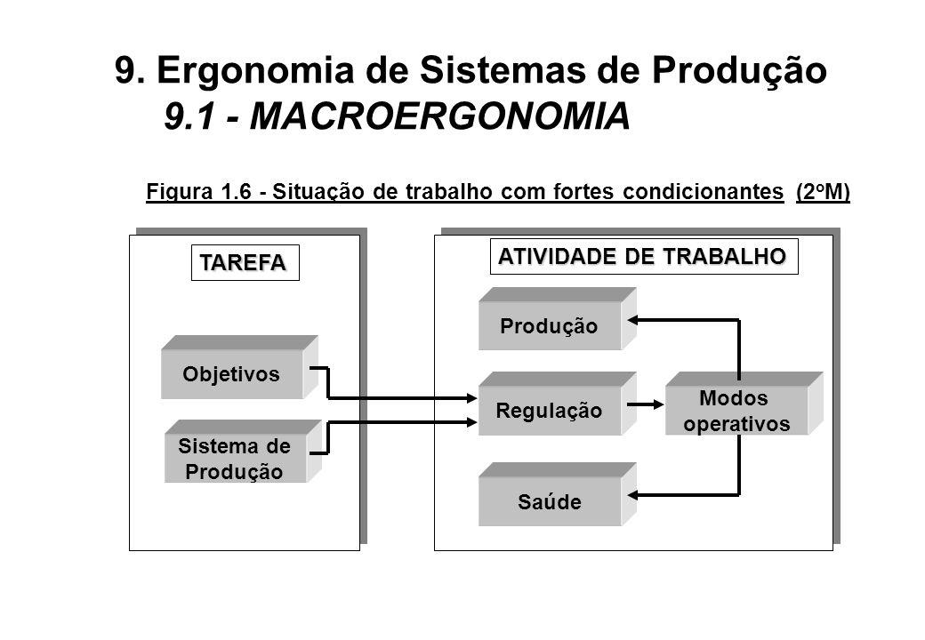 Figura 1.6 - Situação de trabalho com fortes condicionantes (2 o M) Objetivos Sistema de Produção Regulação Saúde Modos operativos TAREFA ATIVIDADE DE TRABALHO 9.