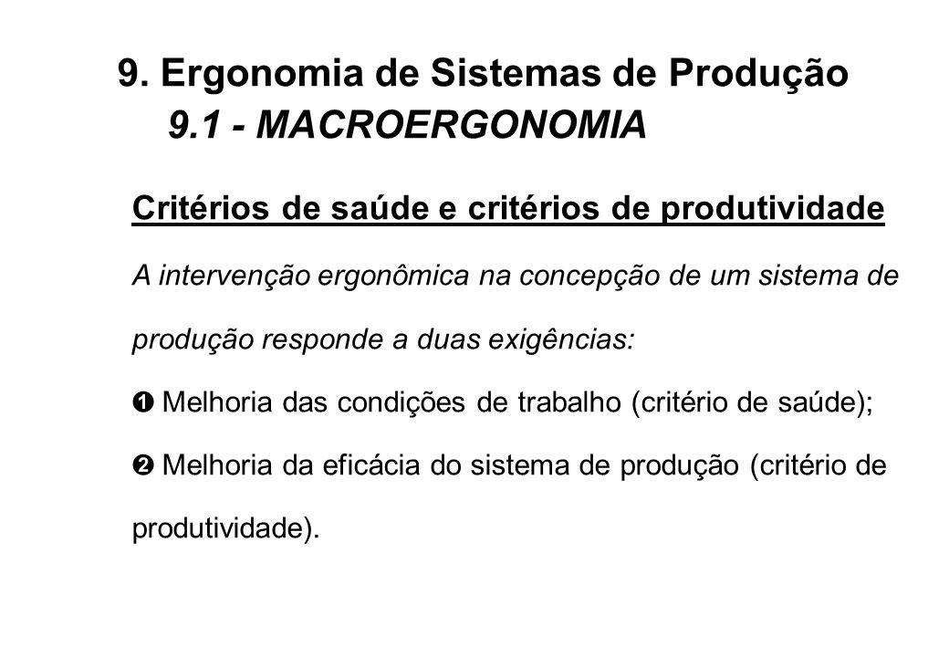 Critérios de saúde e critérios de produtividade A intervenção ergonômica na concepção de um sistema de produção responde a duas exigências: Ê Melhoria das condições de trabalho (critério de saúde); Ë Melhoria da eficácia do sistema de produção (critério de produtividade).