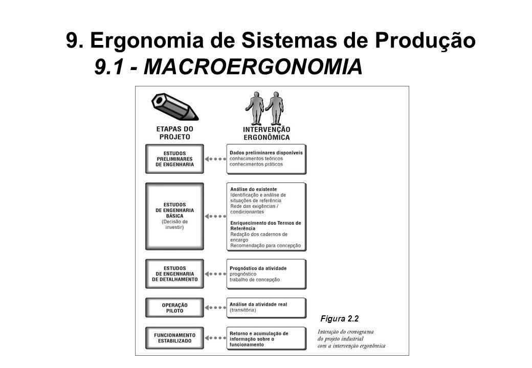 Figura 2.2 9. Ergonomia de Sistemas de Produção 9.1 - MACROERGONOMIA