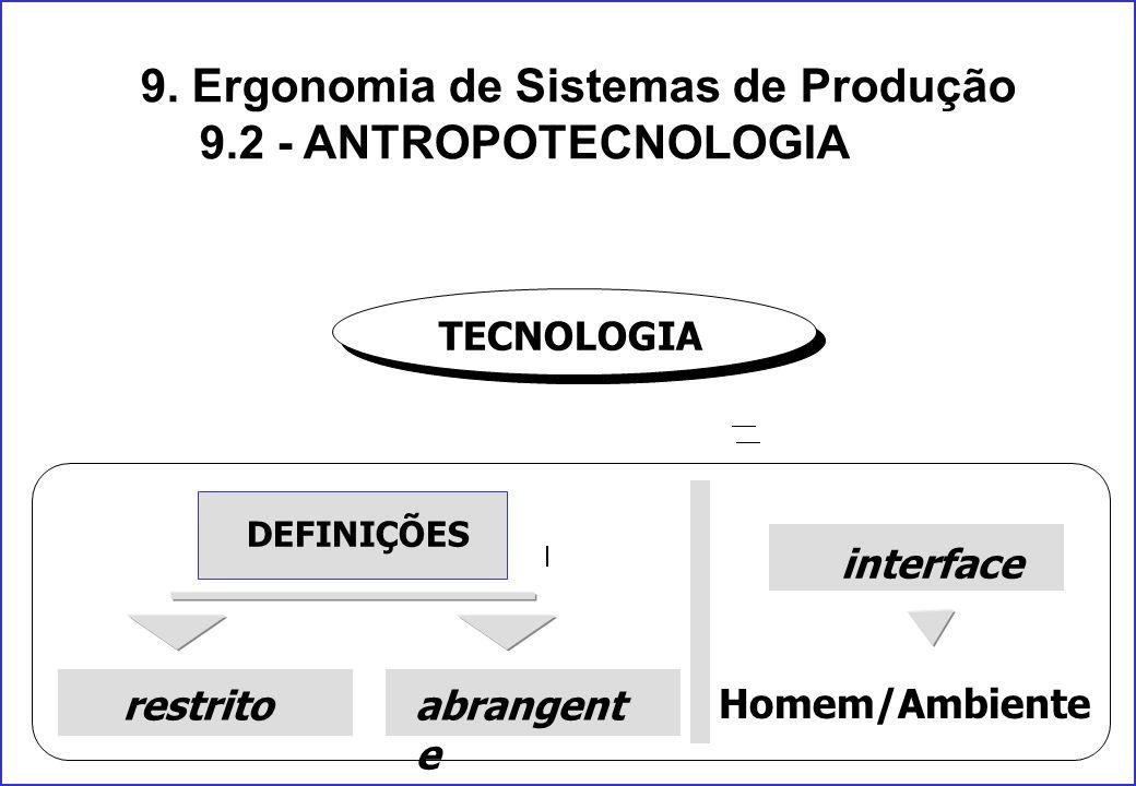 9. Ergonomia de Sistemas de Produção 9.2 - ANTROPOTECNOLOGIA TECNOLOGIA DEFINIÇÕES restritoabrangent e interface Homem/Ambiente
