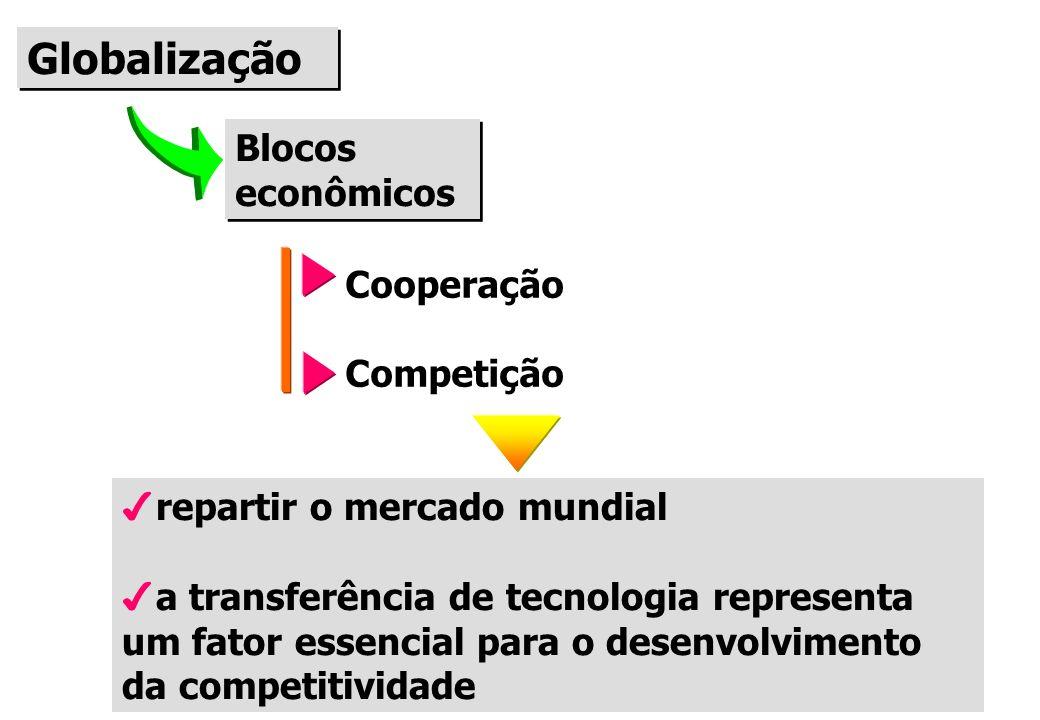 Globalização Blocos econômicos Cooperação Competição 4repartir o mercado mundial 4a transferência de tecnologia representa um fator essencial para o desenvolvimento da competitividade