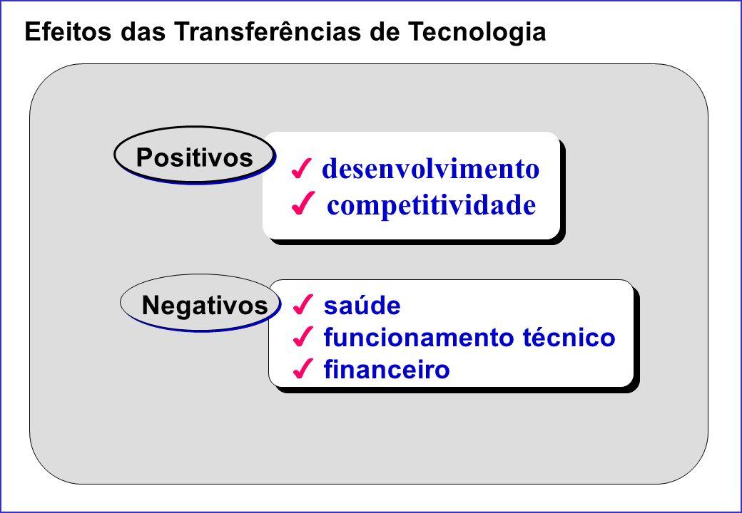 Efeitos das Transferências de Tecnologia 4 desenvolvimento 4 competitividade Positivos 4 saúde 4 funcionamento técnico 4 financeiro Negativos