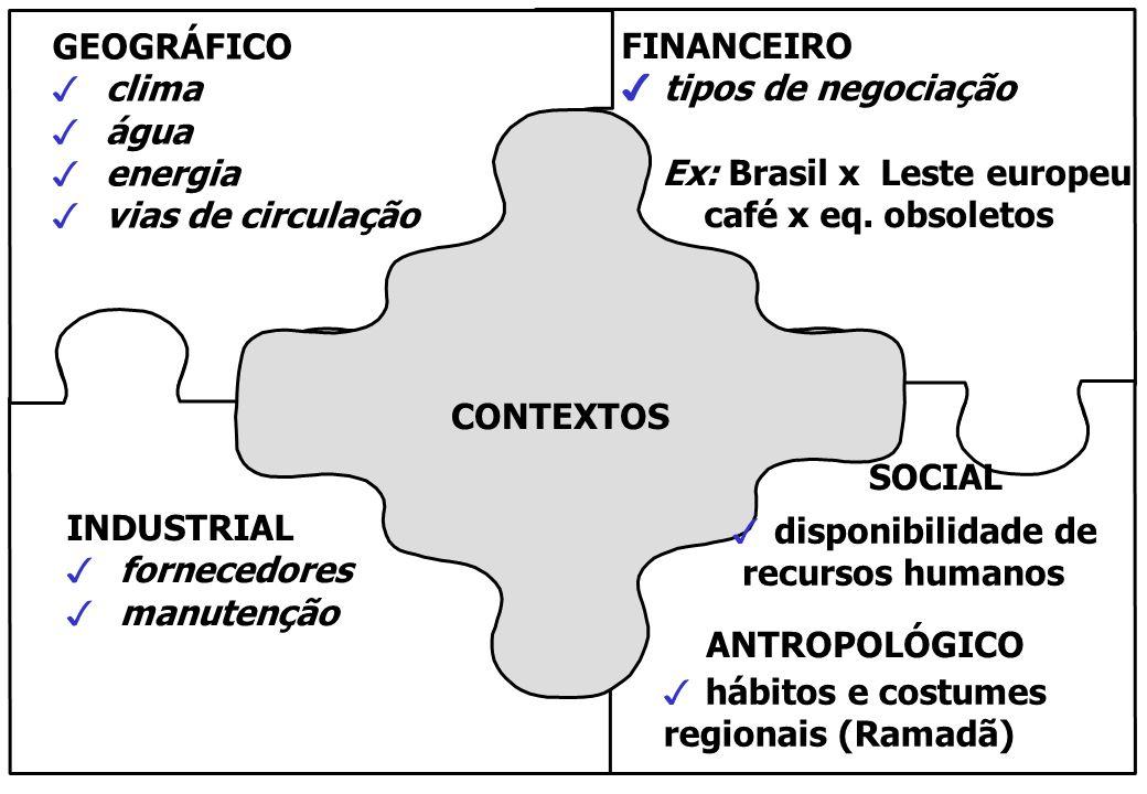TECIDOS CONTEXTOS GEOGRÁFICO 3 clima 3 água 3 energia 3 vias de circulação INDUSTRIAL 3 fornecedores 3 manutenção FINANCEIRO 4 tipos de negociação Ex: Brasil x Leste europeu café x eq.