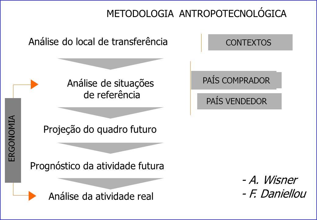 METODOLOGIA ANTROPOTECNOLÓGICA Análise do local de transferência Análise de situações de referência PAÍS VENDEDOR PAÍS COMPRADOR Projeção do quadro futuro Prognóstico da atividade futura Análise da atividade real CONTEXTOS ERGONOMIA - A.