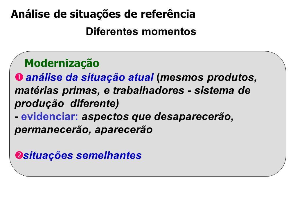 Análise de situações de referência Diferentes momentos Modernização análise da situação atual (mesmos produtos, matérias primas, e trabalhadores - sistema de produção diferente) - evidenciar: aspectos que desaparecerão, permanecerão, aparecerão situações semelhantes