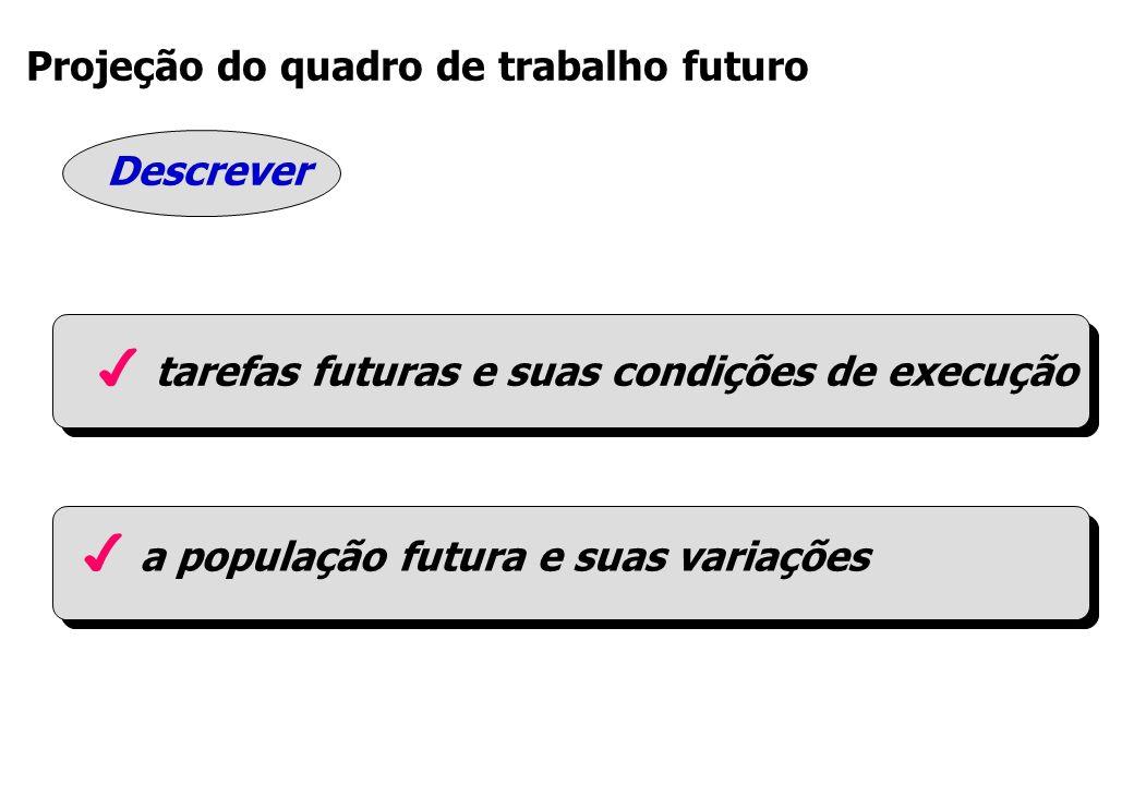 Projeção do quadro de trabalho futuro Descrever 4 a população futura e suas variações 4 tarefas futuras e suas condições de execução
