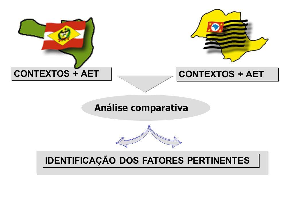 Análise comparativa CONTEXTOS + AET IDENTIFICAÇÃO DOS FATORES PERTINENTES CONTEXTOS + AET