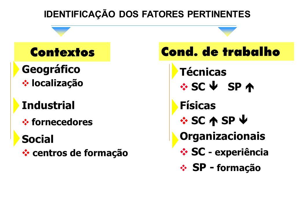 IDENTIFICAÇÃO DOS FATORES PERTINENTES Contextos Cond.