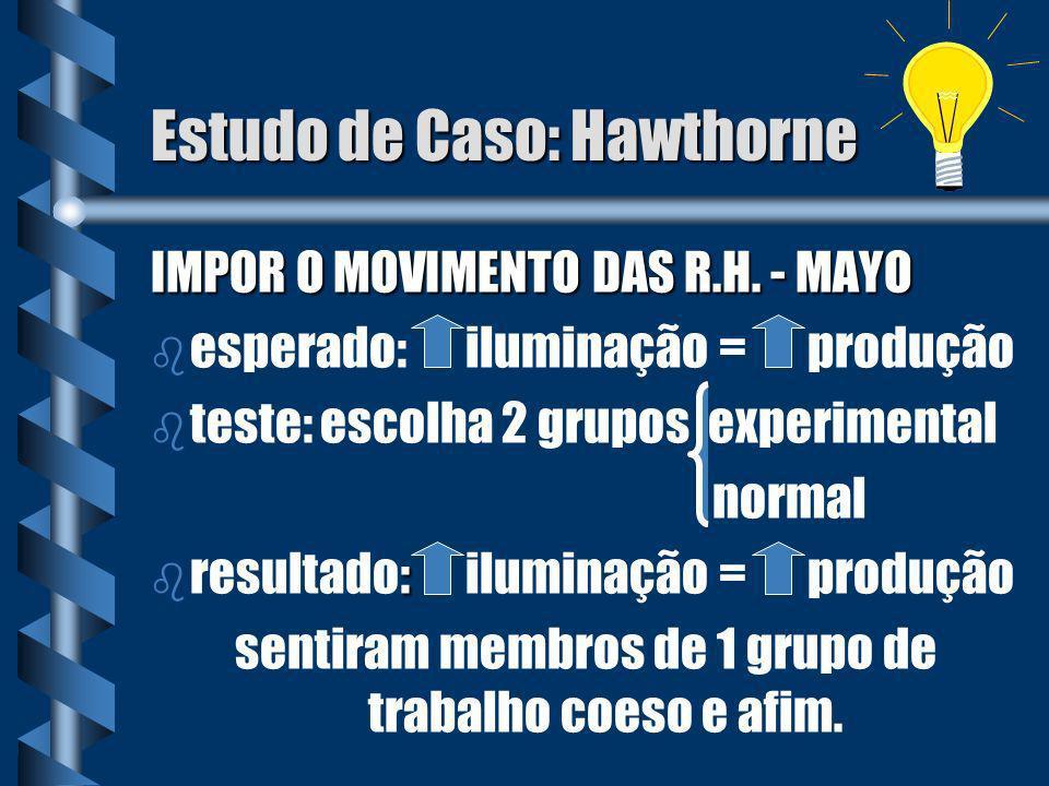 Estudo de Caso: Hawthorne IMPOR O MOVIMENTO DAS R.H. - MAYO b b esperado:iluminação = produção b b teste: escolha 2 grupos experimental normal b : b r