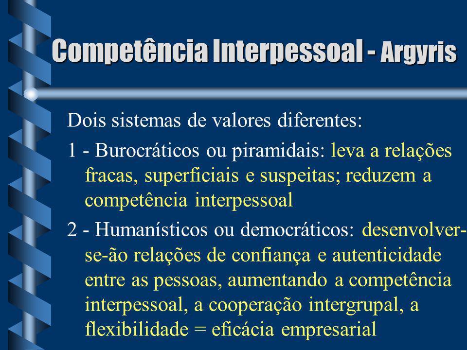 Competência Interpessoal - Argyris Dois sistemas de valores diferentes: 1 - Burocráticos ou piramidais: leva a relações fracas, superficiais e suspeit