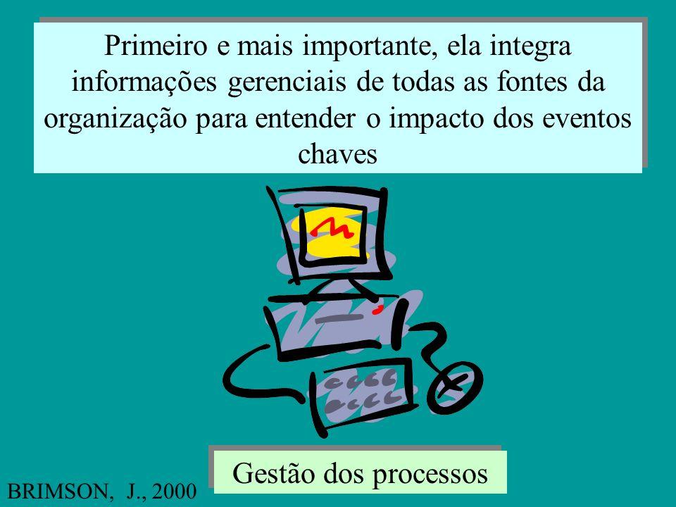 ... Mas gestão dos processos é mais do que somente implementar um amontoado de siglas de três letras Princípios da ABM 1- Gestão de atividades, não de
