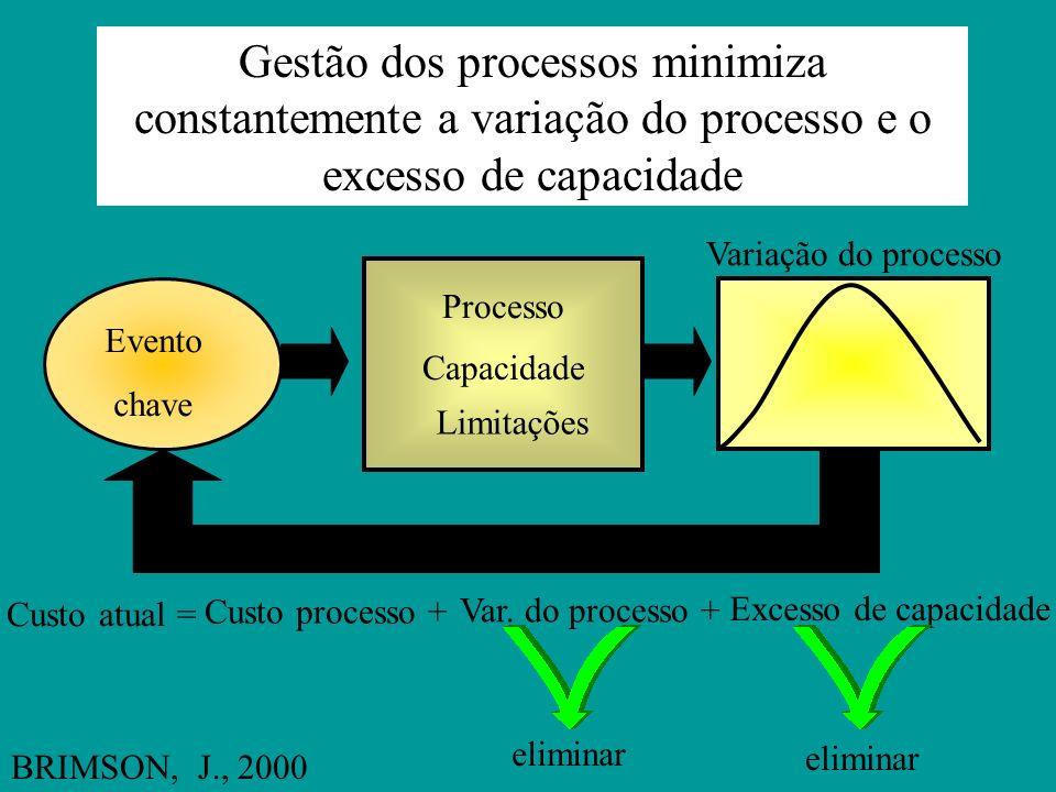 ...para suprir a gestão com uma ferramenta que prediz problemas permitindo antecipar ações preventivas BRIMSON, J., 2000