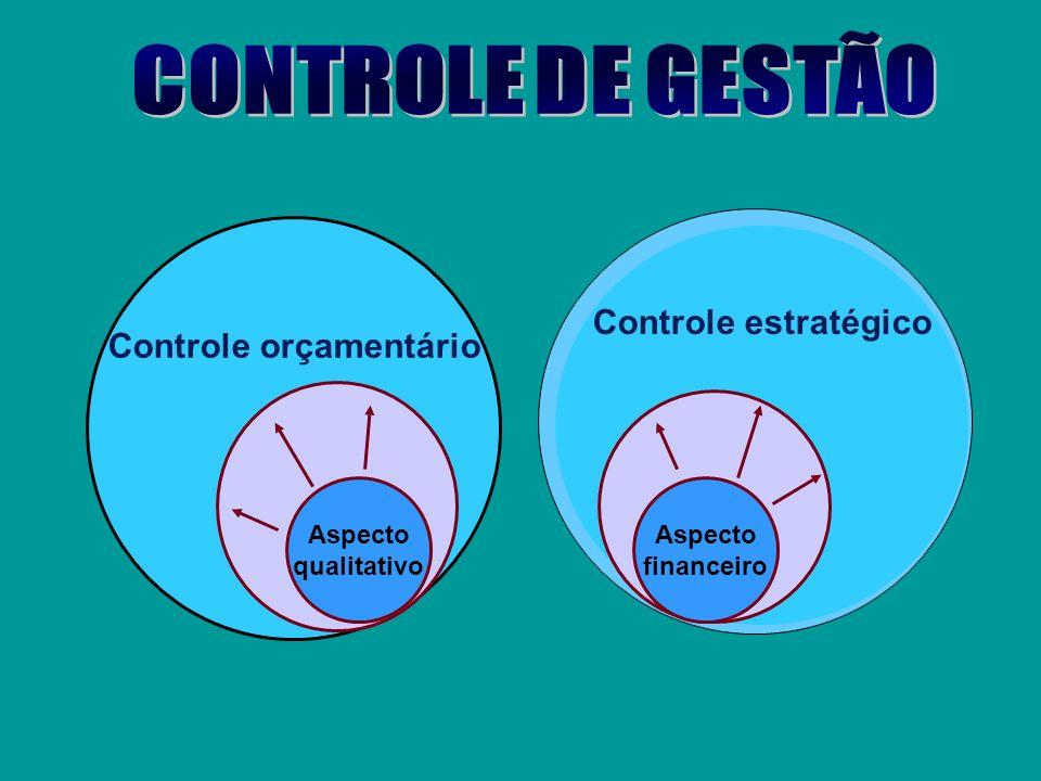 Gestão dos processos minimiza constantemente a variação do processo e o excesso de capacidade Processo Capacidade Limitações Evento chave Variação do
