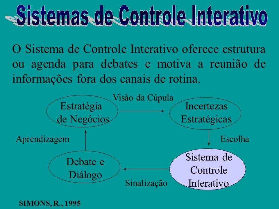 ESTRATÉGIAS APRENDIZAGEM TÁTICAS AÇÕES SIMONS, R., 1995 Processo Estratégico Emergente