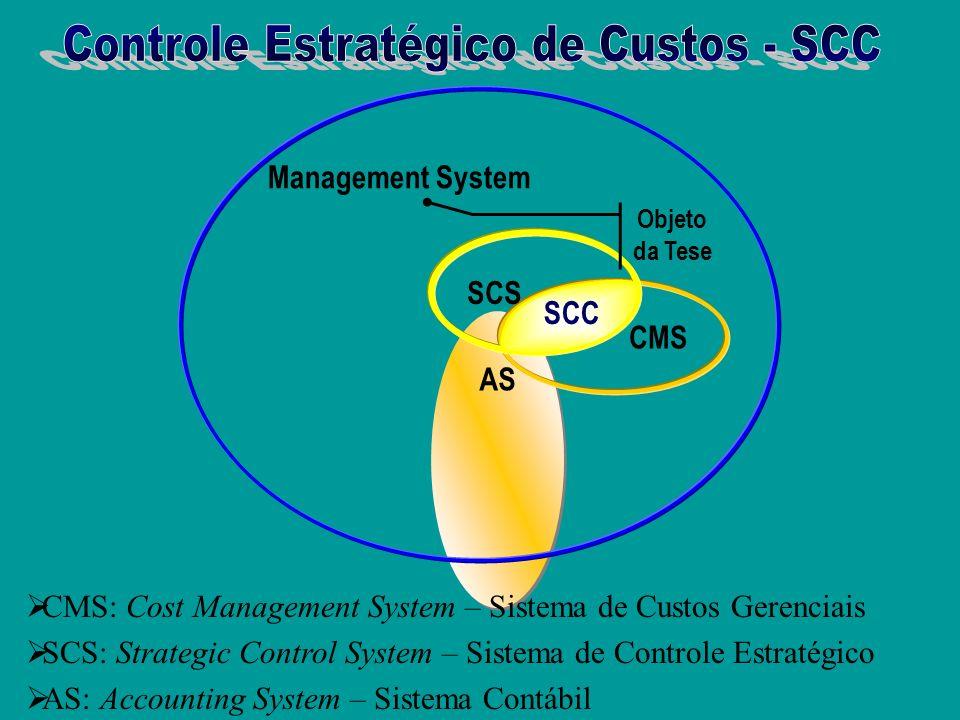 Um controle estratégico de custos deve ser capaz, além de monitorar quantitativamente os custos internos, os custos externos (cadeia de valor), os cus