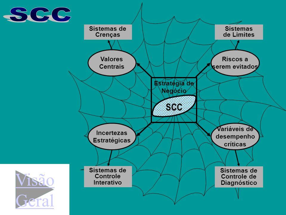 Um SCC deve incorporar além dos chamados controles cibernéticos, controles sócio-comportamentais (Simons) ou de Clã (Ouchi); Um SCC deve monitorar/ co