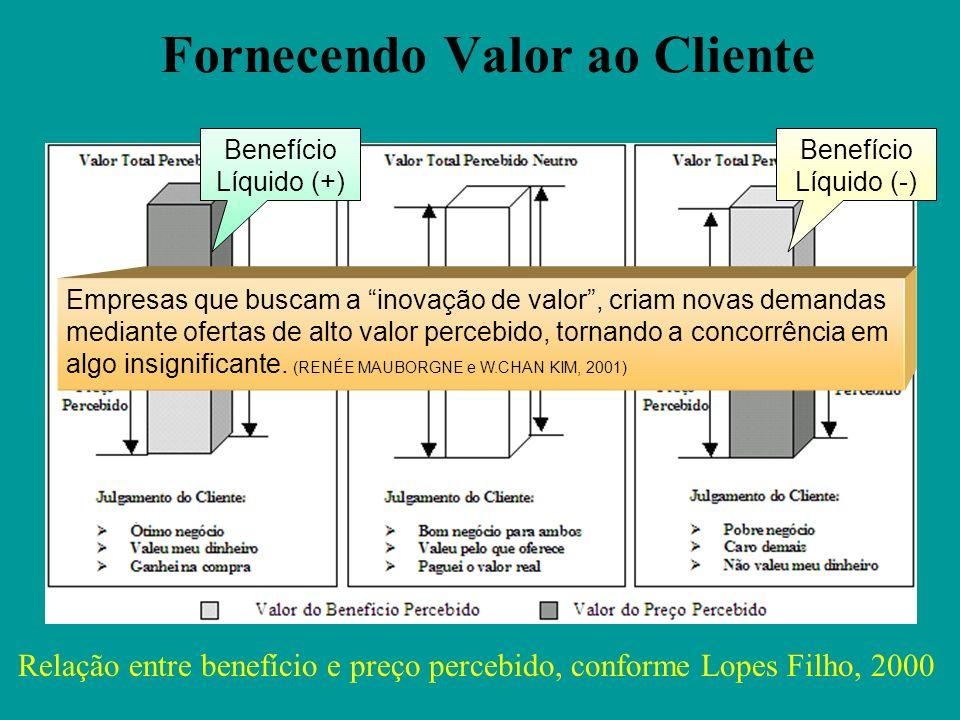 Fornecendo Valor ao Cliente O diferencial de Valor está nos benefícios adicionais. (Kotler, 2001) Valor é o que o Cliente diz que é. Não apenas preço