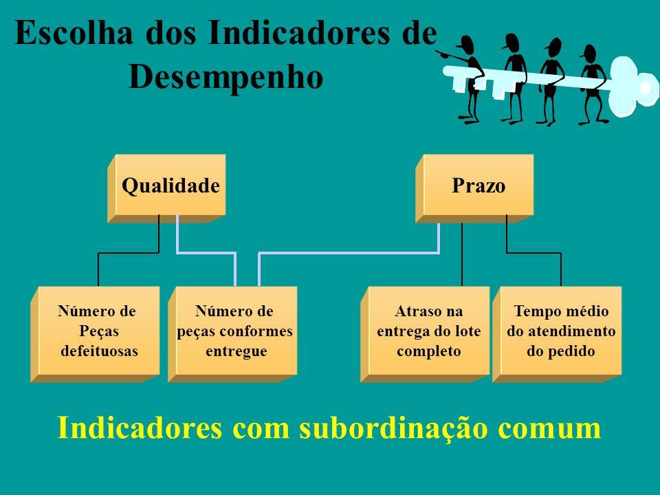Relação entre benefício e preço percebido, conforme Lopes Filho, 2000 Fornecendo Valor ao Cliente Empresas que buscam a inovação de valor, criam novas