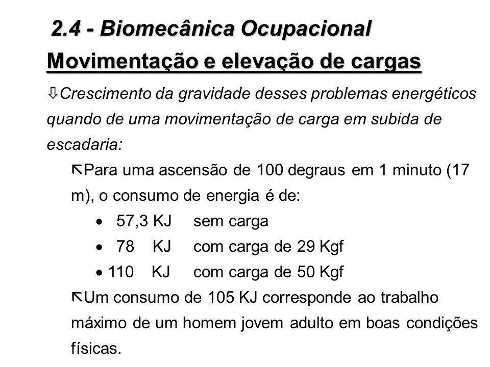 Movimentação e elevação de cargas Ì Ì Movimentação de cargas: 3Fatores limitantes: ò ò Aumento do gasto energético com a movimentação de cargas, evide