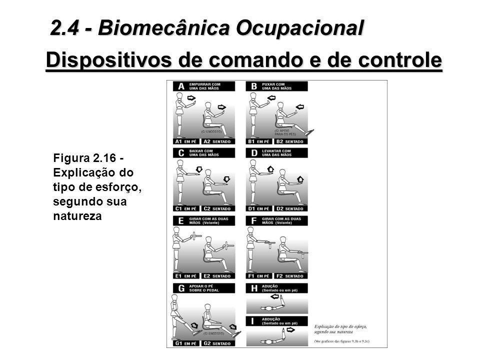 Figura 2.15 - Diferentes tipos de comandos de aplicação de forças manuais e pedais Dispositivos de comando e de controle 2.4 - Biomecânica Ocupacional