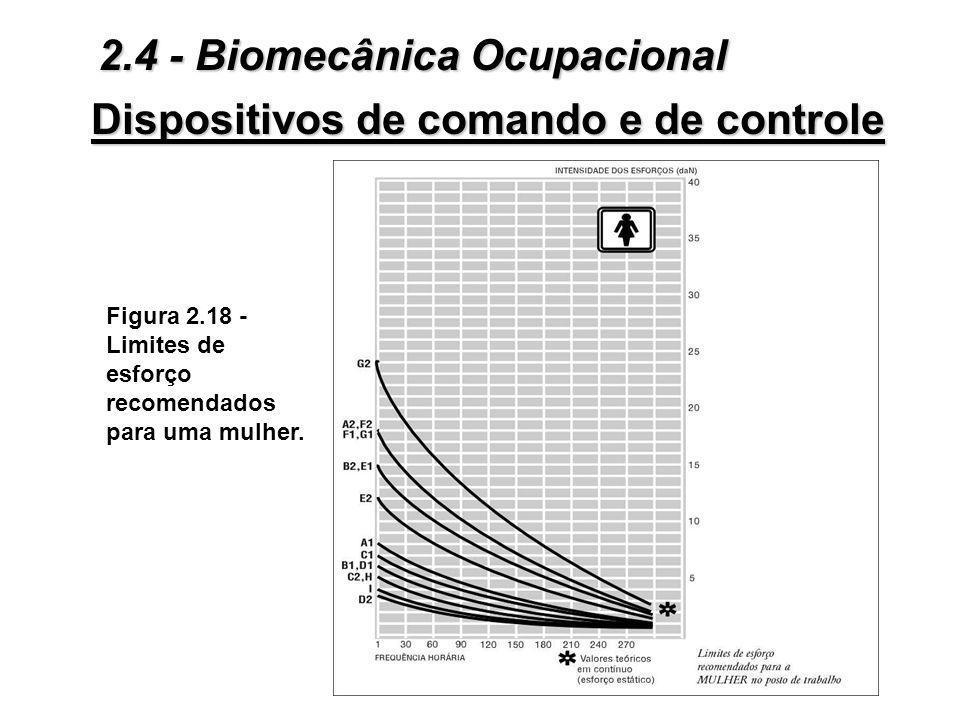 Dispositivos de comando e de controle Figura 2.17 - Limites de esforço recomendados para um homem. 2.4 - Biomecânica Ocupacional
