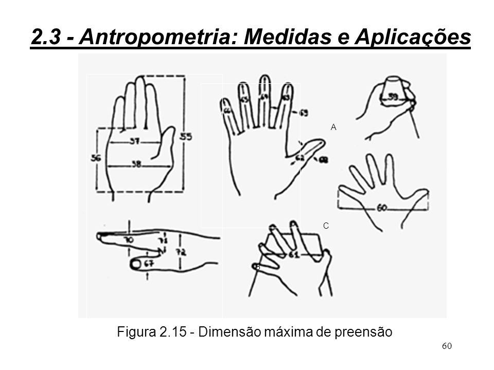 59 Avaliação da dimensão máxima de preensão 3definido pelo conjunto das posições extremas alcançadas pelo polegar; 3na prática, determina-se este espaço levando-se em conta o modo de preensão: - (A) polegar - indicador - (B) pinça com 2 ou 3 dedos - (C) empalmadura 2.3 - Antropometria: Medidas e Aplicações