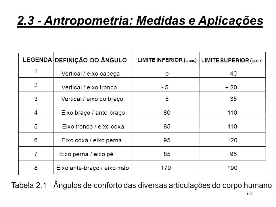 61 Ângulos de conforto: D G M H C E RC ( articulação medula-cervical ) 7 6 8 4 5 2 3 1 Eixo do tronco Eixo vertical Figura 2.16 - Ângulos de conforto 2.3 - Antropometria: Medidas e Aplicações