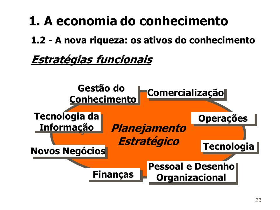 22 Logística Tecnologia Marketing 1 FornecedoresConcorrentes Clientes EntenderMedir Competitividade Atratividade A BM A M B 4 3 2 Processo de planejamento Ações estratégicas Organização Recursos 1.