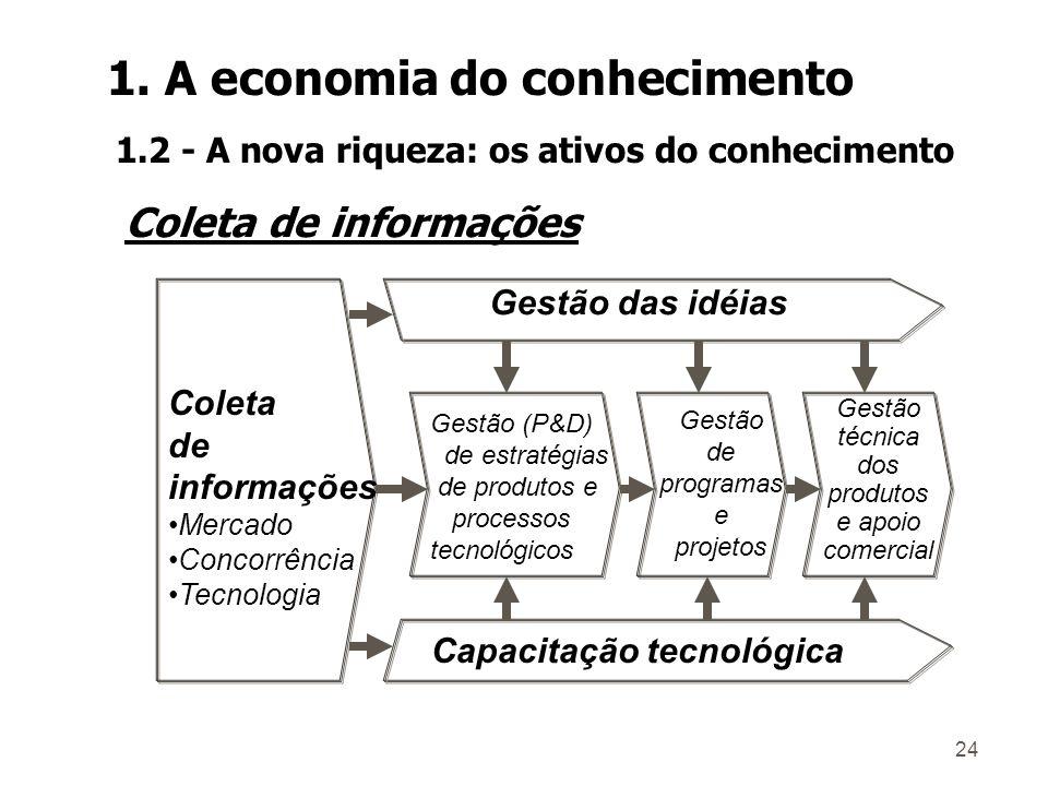 23 Estratégias funcionais Planejamento Estratégico Gestão do Conhecimento Gestão do Conhecimento Pessoal e Desenho Organizacional Pessoal e Desenho Organizacional Operações Comercialização Tecnologia Finanças Novos Negócios Tecnologia da Informação Tecnologia da Informação 1.