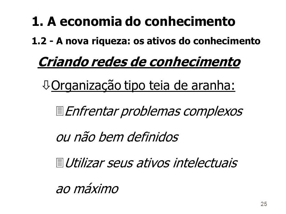 24 Coleta de informações Gestão das idéias Capacitação tecnológica Coleta de informações Mercado Concorrência Tecnologia Gestão (P&D) de estratégias d