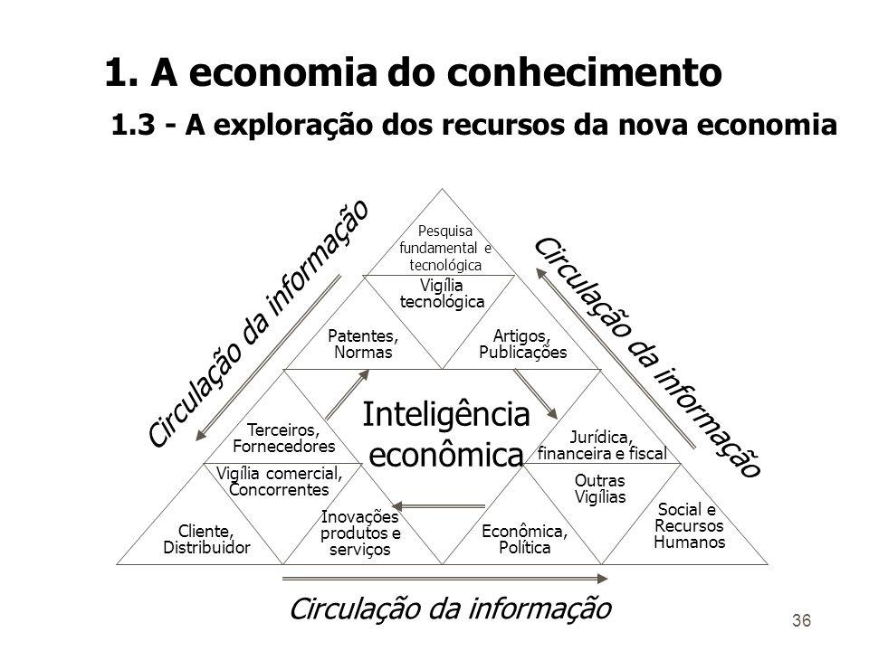 35 ò O conhecimento tácito está baseado em regras que não mudam com facilidade; ò Os novos conhecimentos sempre são baseados em conhecimentos que já p