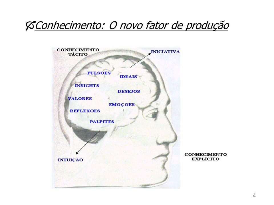 34 ò O conhecimento tácito é uma capacidade de agir; ò O conhecimento não pode ser descrito por meio de palavras; ò O conceito de competência é a melhor forma de descrever o conhecimento no contexto empresarial; 1.