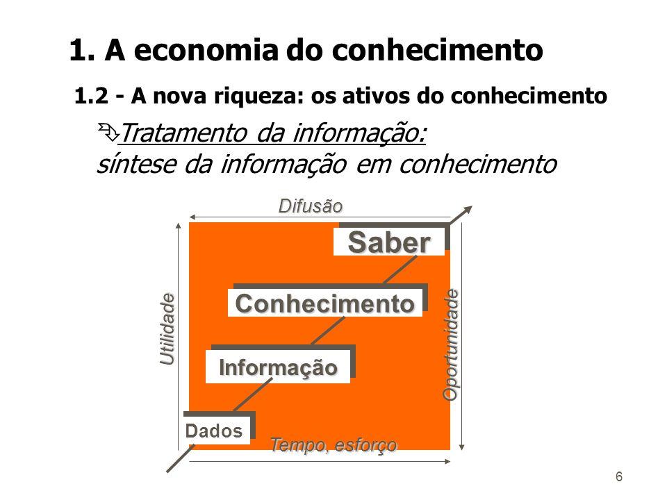 6 Ê Tratamento da informação: síntese da informação em conhecimento Dados InformaçãoInformação ConhecimentoConhecimento SaberSaber Tempo, esforço Difusão Utilidade Oportunidade 1.