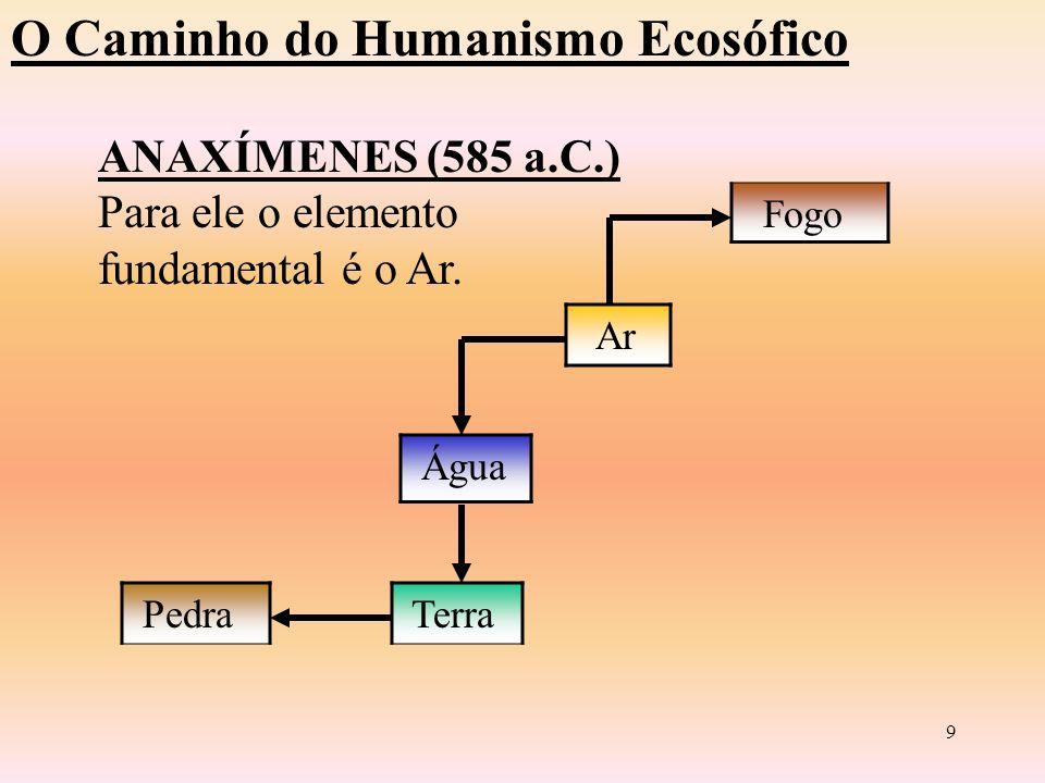 8 O Caminho do Humanismo Ecosófico ANAXIMANDRO (610 A.c) Introduz o termo PRINCÍPIO (Arché) Eterno Ilimitado Imaterial É o Ápeiron O Todo em Equilíbrio