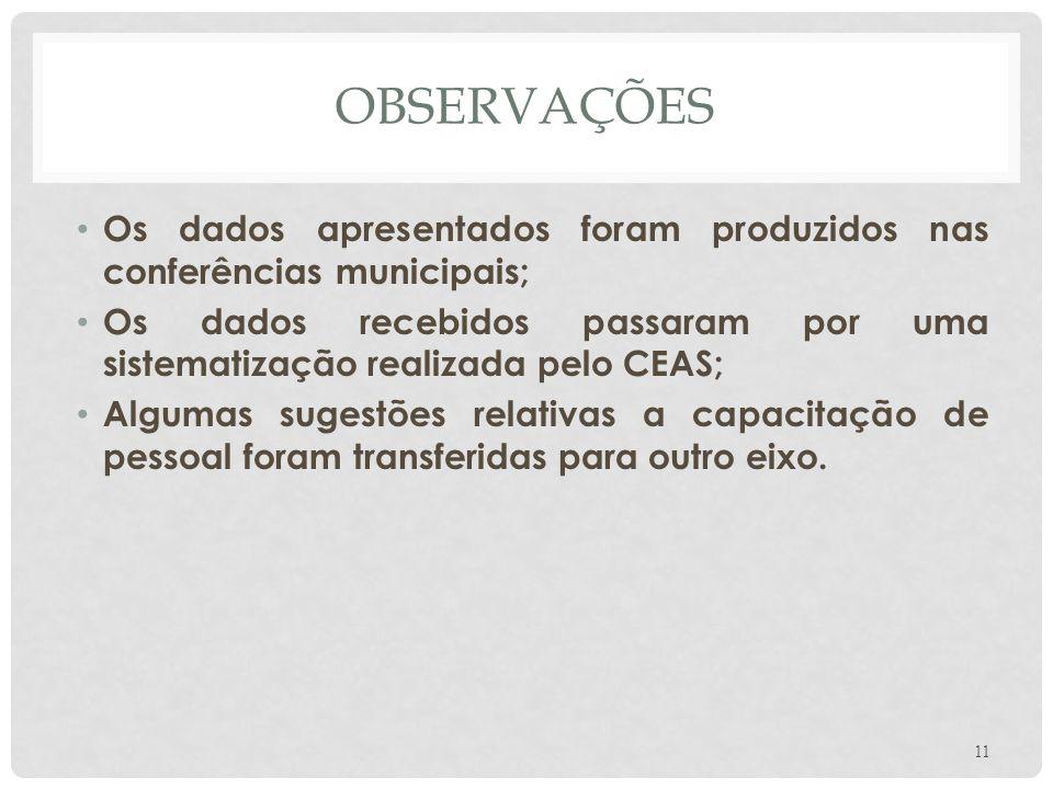 OBSERVAÇÕES Os dados apresentados foram produzidos nas conferências municipais; Os dados recebidos passaram por uma sistematização realizada pelo CEAS