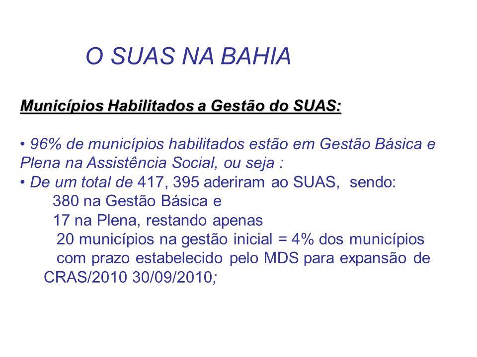 Municípios Habilitados a Gestão do SUAS: 96% de municípios habilitados estão em Gestão Básica e Plena na Assistência Social, ou seja : De um total de 417, 395 aderiram ao SUAS, sendo: 380 na Gestão Básica e 17 na Plena, restando apenas 20 municípios na gestão inicial = 4% dos municípios com prazo estabelecido pelo MDS para expansão de CRAS/2010 30/09/2010; O SUAS NA BAHIA